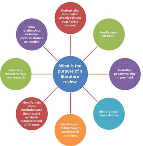 Is literature review part of research methodology